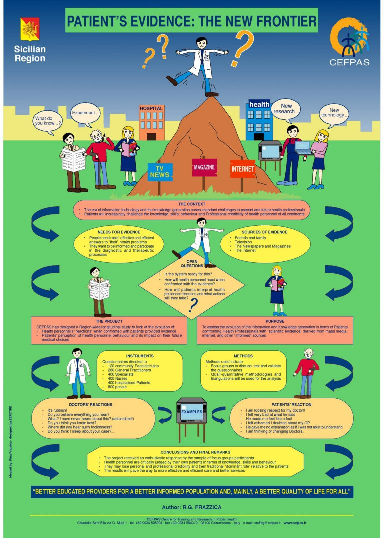 poster patient evidence